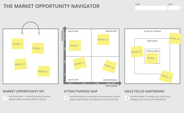 Market Opportunity Navigator Visualisation